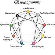Stage d'Ennéagramme - Module 1