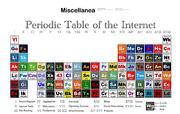 tabla periodica de internet
