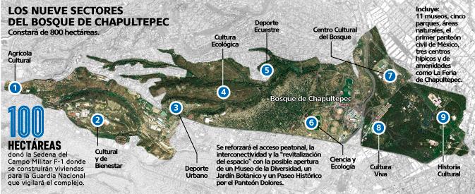Los 9 sectores del Bosque de Chapultepec