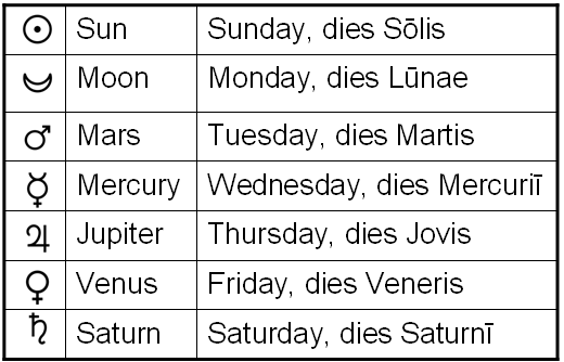 Days of the Week and Planet Symbols