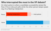 Info Graphic - Who Interrupted most in VP Debate