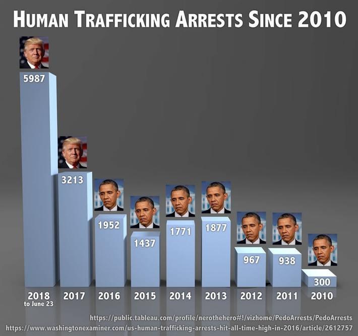 Human Trafficking Arrests Since 2010
