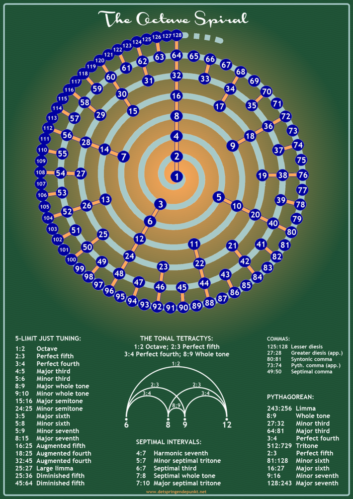 Octave Spiral