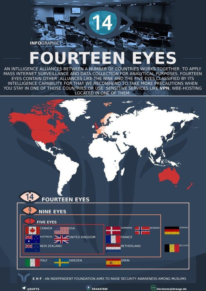 the 5-14 intel eyes