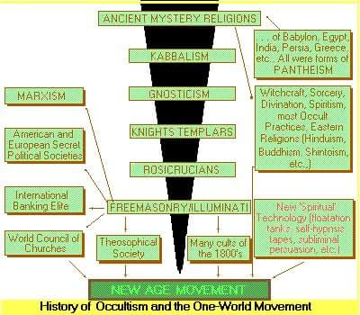 History of Occultism and the One-World Movement