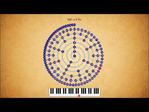 Diesis - major thirds versus octave