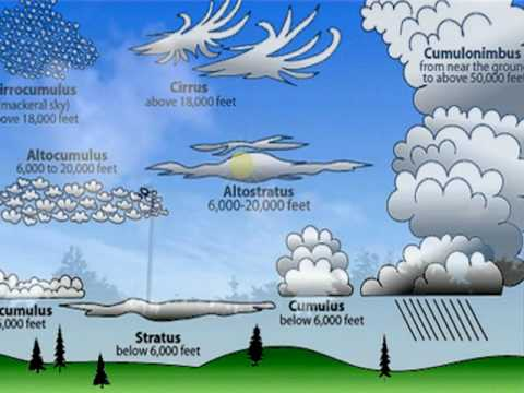 Chemtrails - Criminal Low-Level Spraying, Illegal Flying & Trail vs No Trail