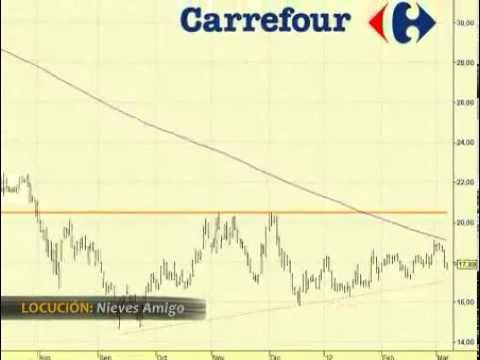 Video analisis tecnico de Carrefour
