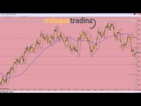 Trading en español Pre-Sesión Futuro Dolar-Libra 13-3-2012.avi