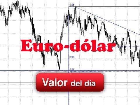Video Análisis técnico de Euro-dólar por Luis Lorenzo 16-07-12