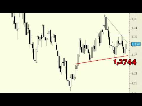 Video Analisis tecnico del Euro/Dólar 31-05-13