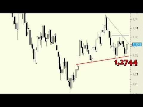 Video Analisis tecnico del Euro/Dólar 31-05-13