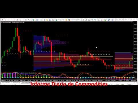 Video Analisis: El Petróleo cerca a los 95?  Informe Diario de Commodities 05-06-13