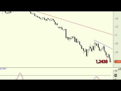 Vídeo Analisis cruce euro dólar, marcando nuevos mínimos anuales 07-11-14