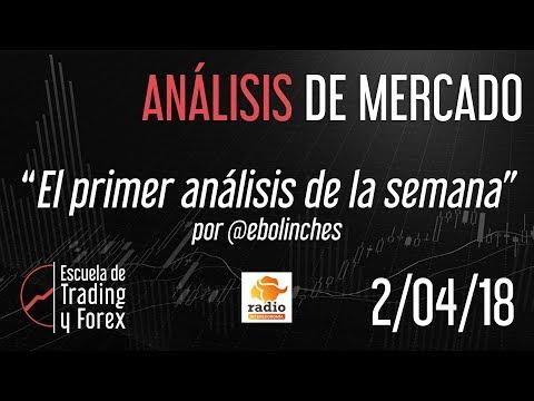 Video Análisis con Eduardo Bolinches: IBEX35, Nasdaq, BBVA, Bankinter, Caixabank, Gas Natural, Arcelor, Iberdrola, Repsol, Telefonica, EURUSD, Oro...