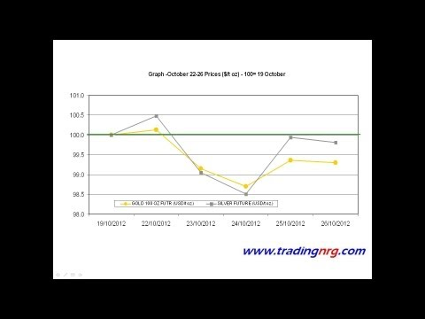 Gold And Silver Outlook for October 29- November 2 by Trading NRG