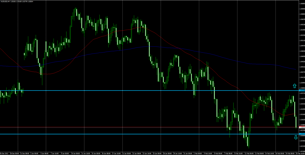 Trade Setup AUD USD - Breakout Strategy - Forex Social Network
