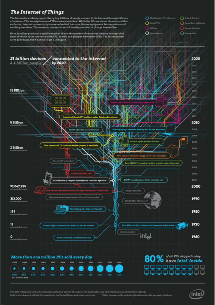 The Internet of Things, Data Science and Big Data