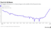 The oil boom began during a financial crisis
