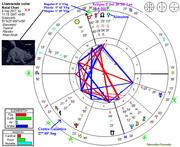 Actividad Solar Eclipse Total de Sol 2017 28º Leo