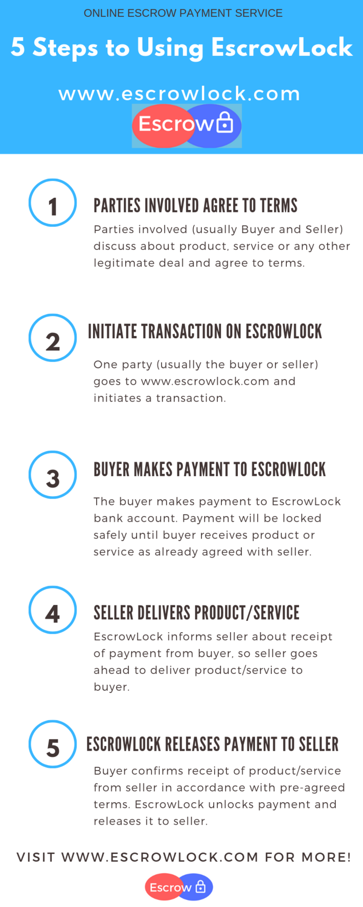 Escrow Services in Nigeria - 5 Steps to Using EscrowLock
