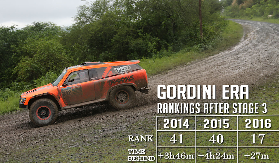 Gordini Era After Stage 3