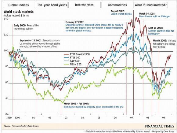 Crisis económica de la llamada década perdida en America Latina: política de ajuste y sus objetivos