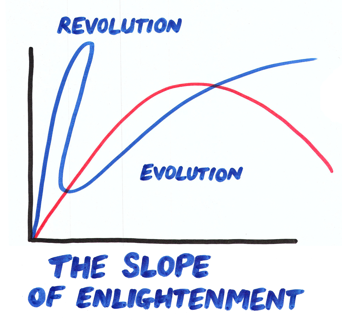 Evolution, Not Revolution, Powers Innovation and Change