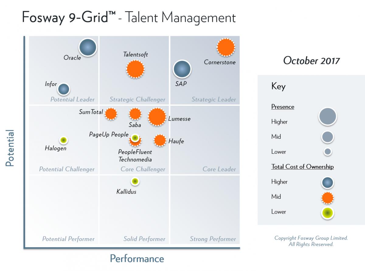 Sharing secrets of the HR tech market