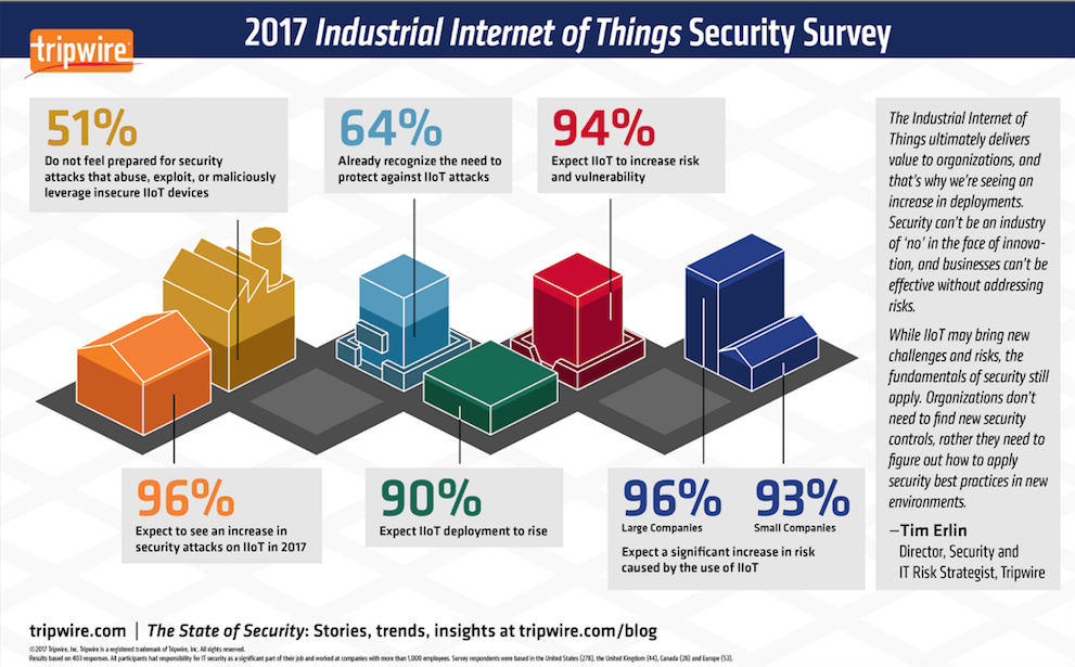 Study Finds Industrial Internet of Things Expected to be Attacked (Duh)