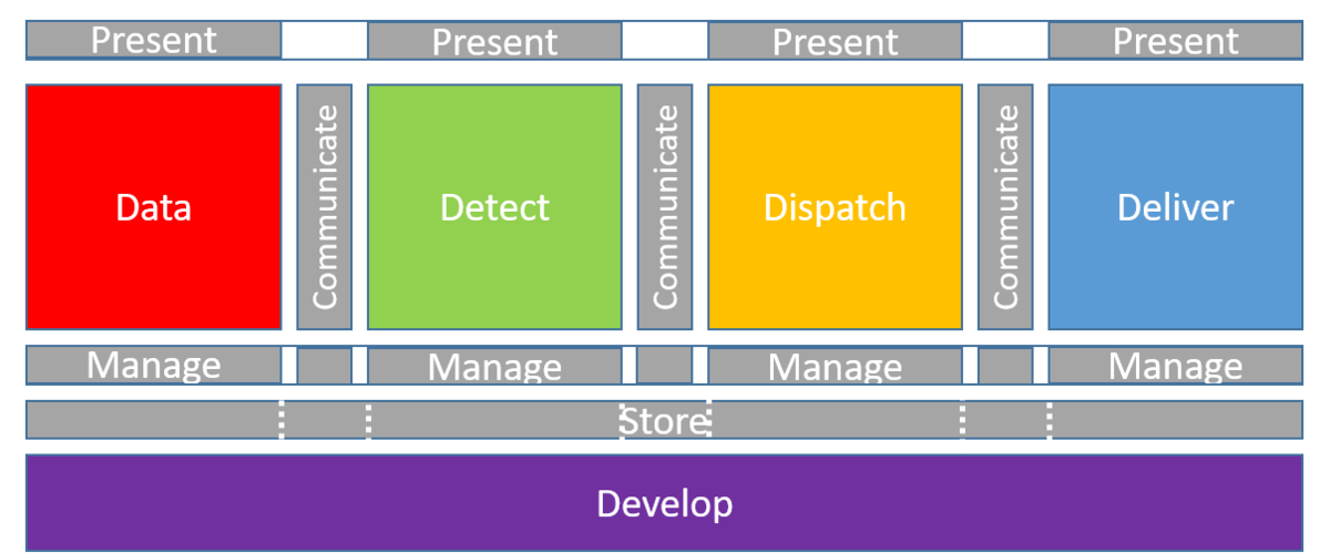 The 5D Architecture – A Standard Architecture for IoT