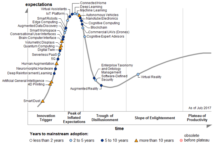 You Decide: Trough of Disillusionment or Peak of Inflated Expectations