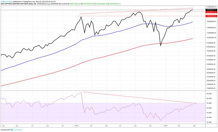 BullBear Trading: Stock and Financial Market Technical Analysis