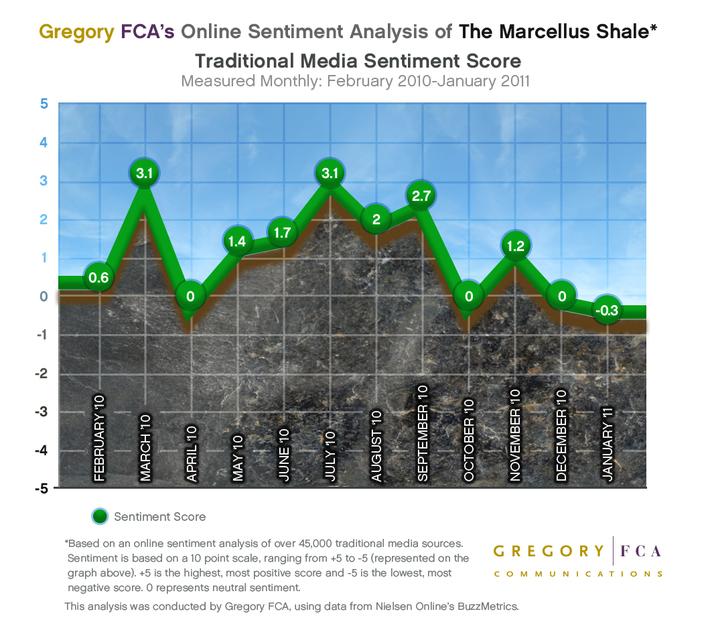Marcellus Shale traditional media sentiment score
