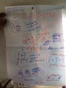 Assam: joint Dream