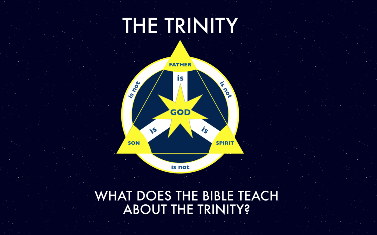 What Does the Bible Teach About the Trinity?