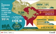 Overview of Canadian Ag Sector