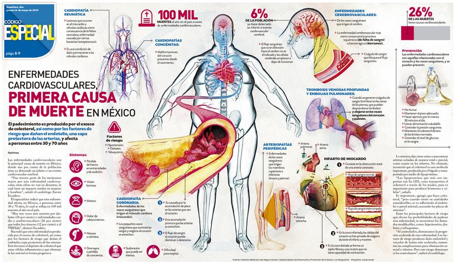 Cardiovasculares