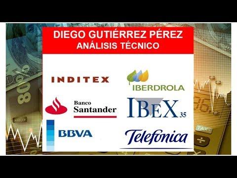 Análisis del #IBEX35, #Santander, #BBVA, #Iberdrola, #Inditex y #Telefónica (17/05/19).