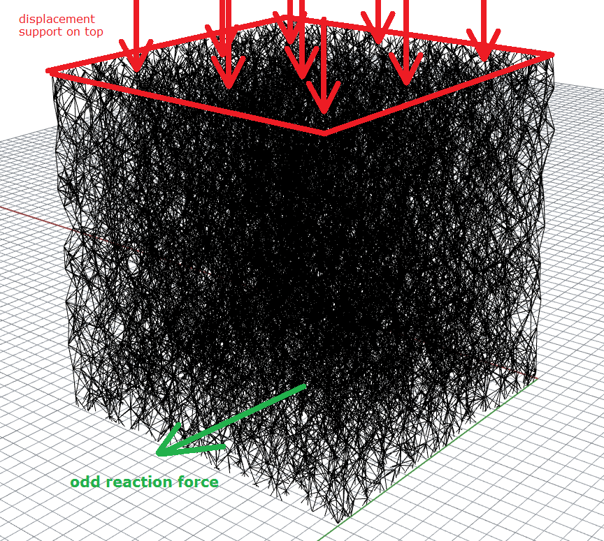 Reaction forces at supports – Grasshopper