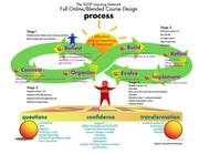 SLN faculty development process