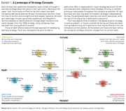 Landscape of Strategy Concepts