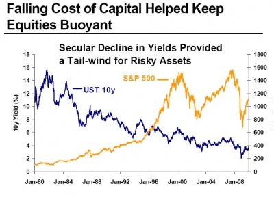 The cost of capital versus equities