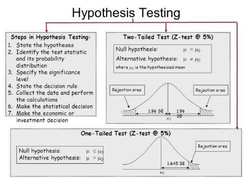 Importance of Hypothesis Testing in Quality Management - Data