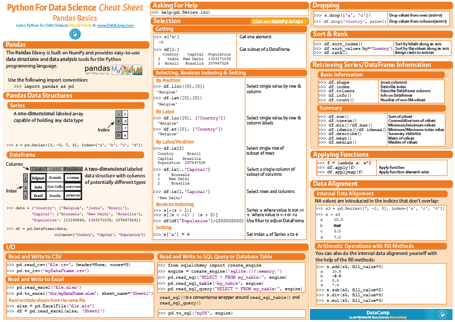 Data Science in Python: Pandas Cheat Sheet - Data Science Central