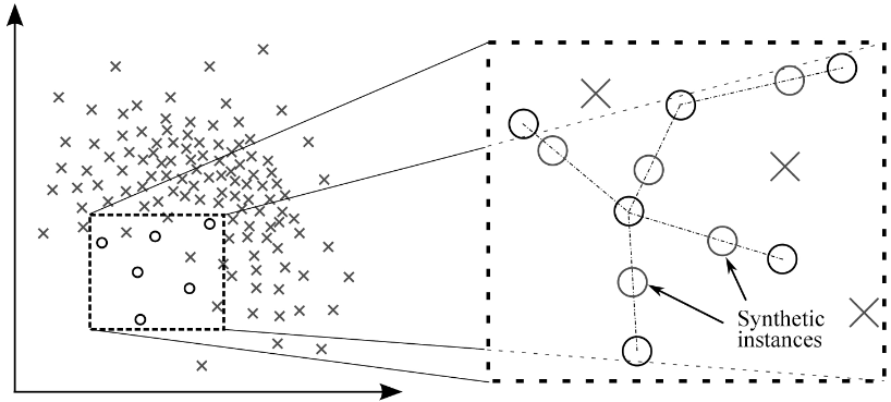 Handling imbalanced dataset in supervised learning using family of
