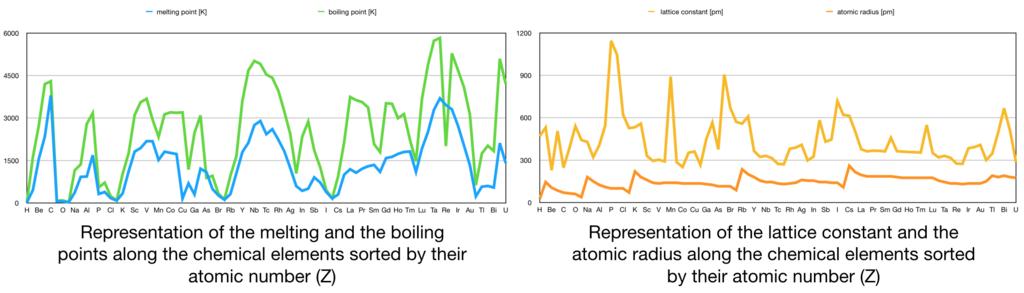 La tabla Periódica de los Elementos, pero usando Inteligencia Artificial