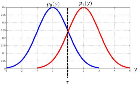 Basics of Bayesian Decision Theory - Data Science Central