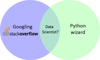 Five Misconceptions about Data Science - Knowing What You