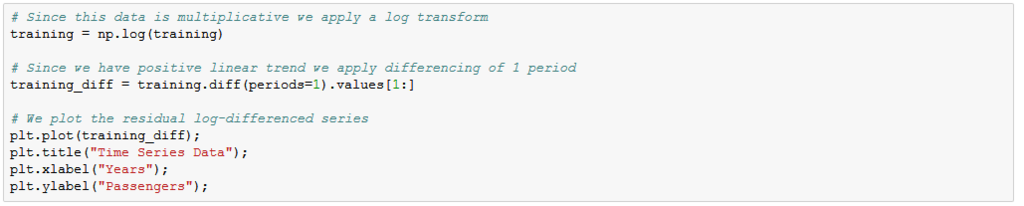 Tutorial: Multistep Forecasting with Seasonal ARIMA in Python - Data